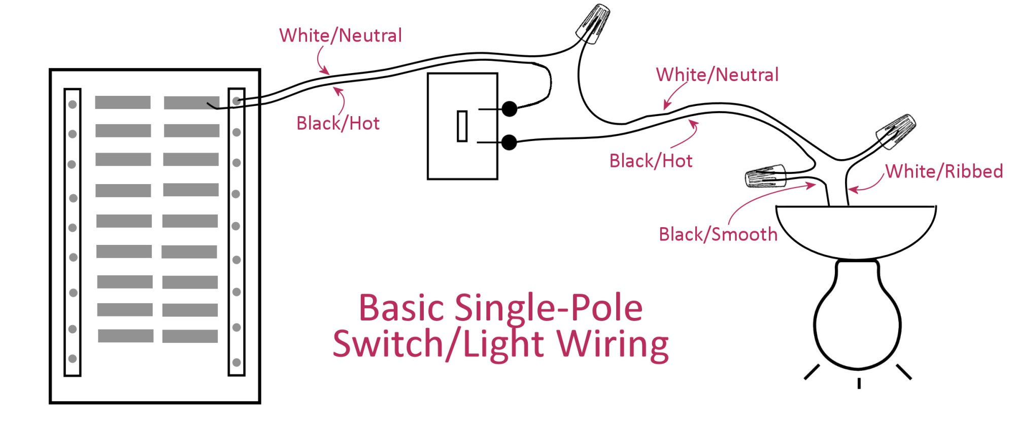 hight resolution of electrical basics wiring a basic single pole light switch wire diagram for single pole light switch single pole light switch diagram wire single pole light