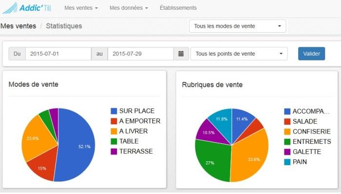 outil de gestion de logiciel de caisse enregistreuse sur tablette de commerce de proximité