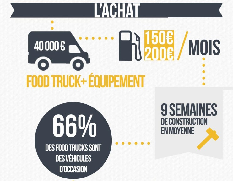 Achat camion food truck