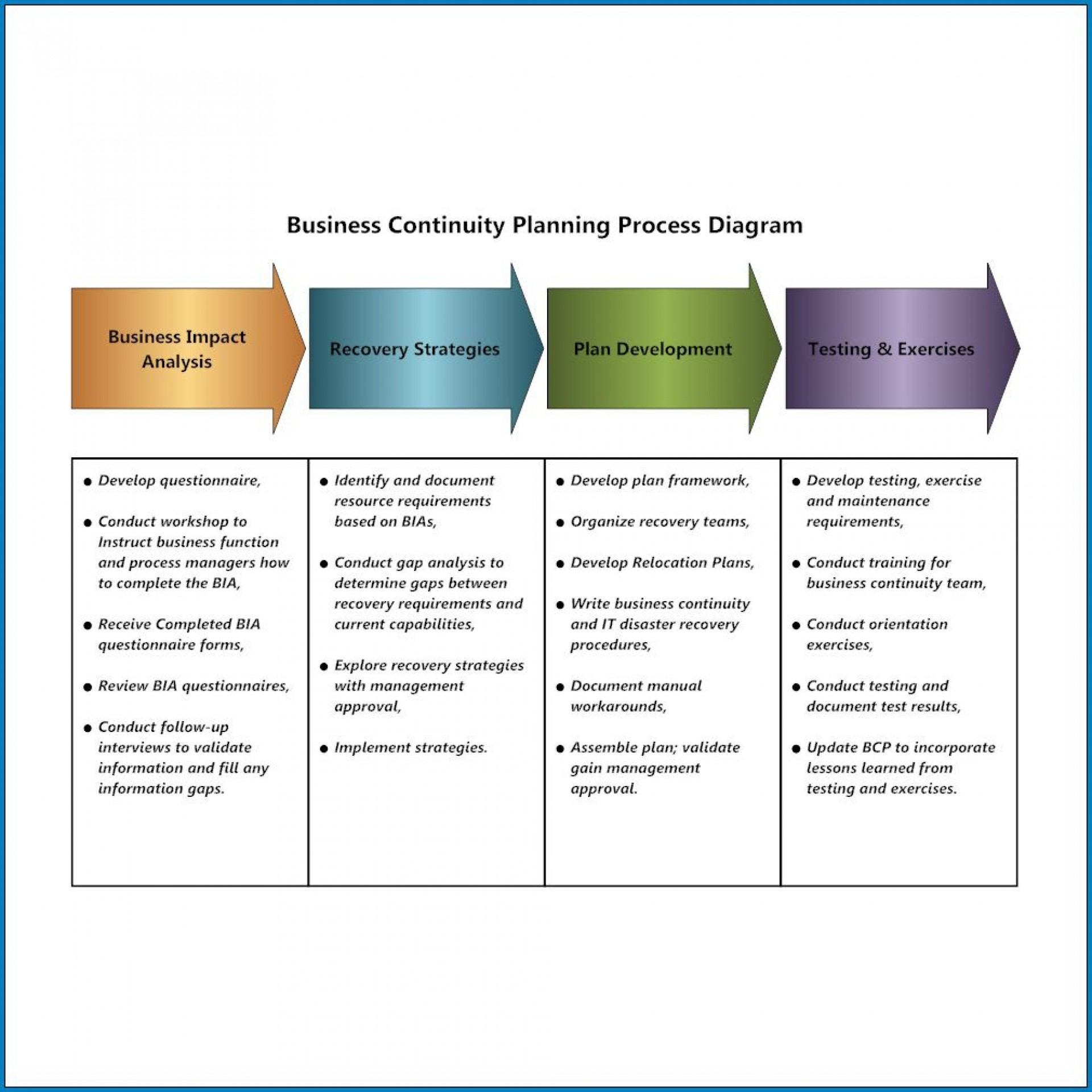 Disaster recovery plan · list teams and tasks of each · obtain emergency cash and set up transportation to and from backup site, if necessary · set up living. Business Continuity And Disaster Recovery Plan Template Harussukses My Id