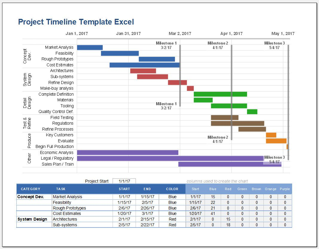 Excel Timeline Template Free Addictionary