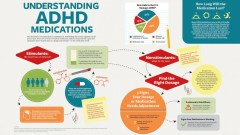 A guide the understanding ADHD medications for parents of children with ADD
