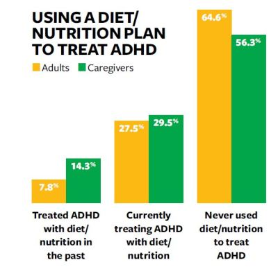 Chart showing ADDitude readers who tried nutrition plans