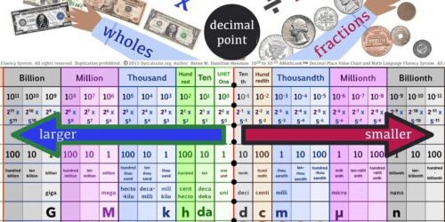decimal place value chart at dyscalculia.org