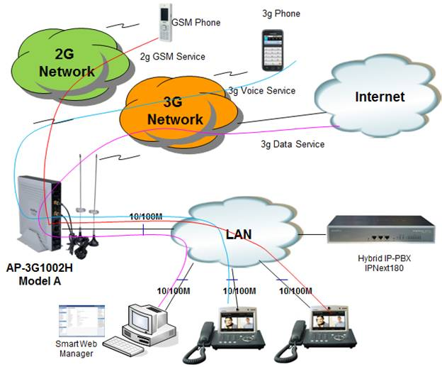 Gsm Network Diagram Images Reverse Search