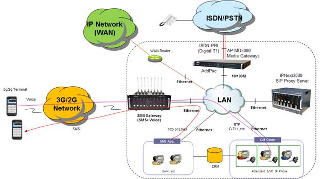 3g network architecture diagram 1999 subaru forester stereo wiring sms gateway solution | addpac