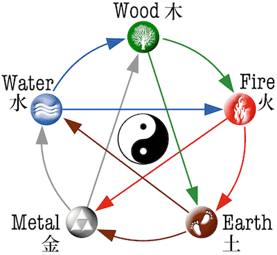 chinese five elements theory