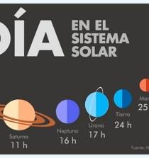 ¿Qué duración tienen el día y el año en cada planeta de nuestro sistema solar? 9
