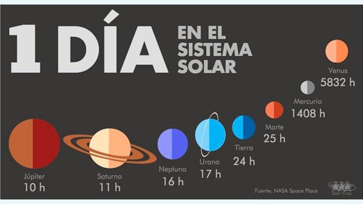 ¿Qué duración tienen el día y el año en cada planeta de nuestro sistema solar? 7