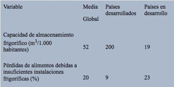 La cadena de frío en el mundo (Yahia, 2013)