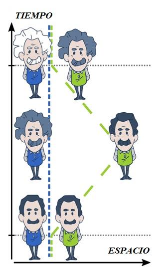 Representación gráfica mediante líneas espacio-temporales de la paradoja de los gemelos, según la cual envejece menos el viajero cuando vuelven a reunirse