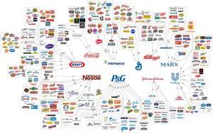 Entramado de marcas de la industria alimenticia