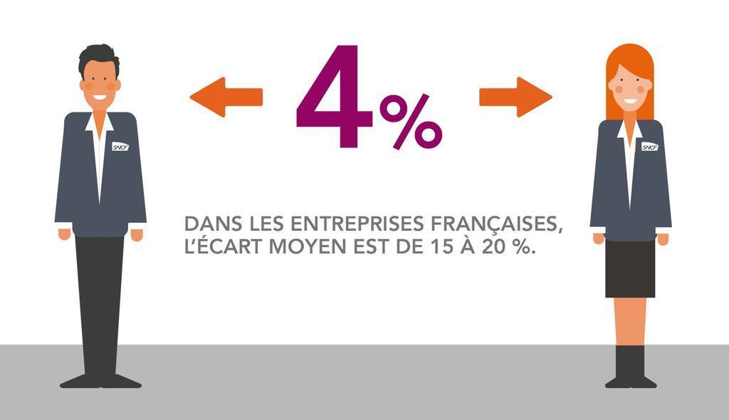 La SNCF ou les 4% d'égalité manquante