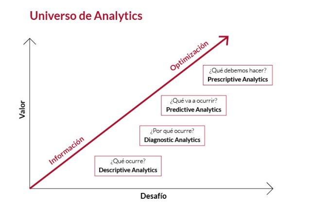 universo de analytics