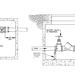 Sprinkler System Backflow Preventer Diagram Les Paul Standard Wiring Preventers | Adena Certified Inspections