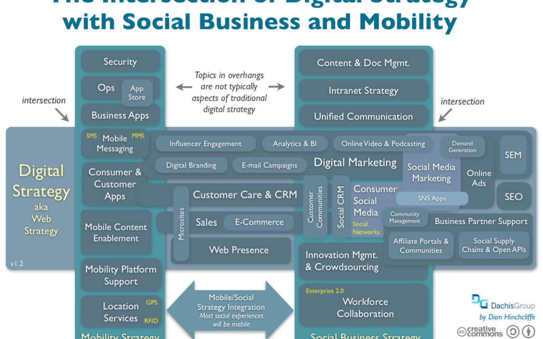 Intersection of digital strategy Social business