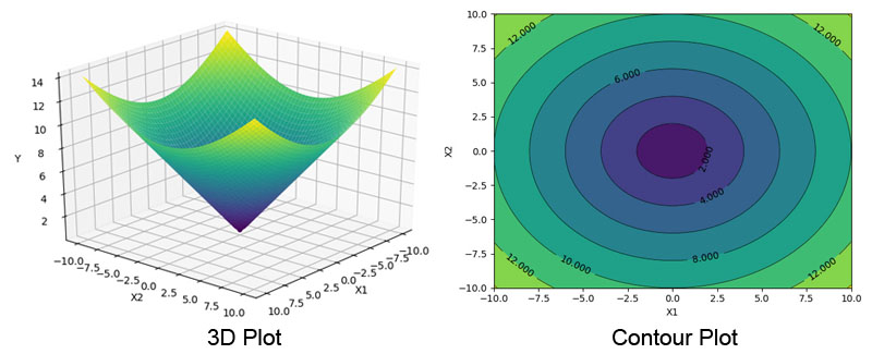 How to visualize Gradient Descent using Contour plot in Python