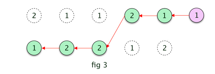 Implement Viterbi Algorithm in Hidden Markov Model using Python and
