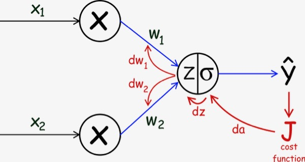 Understand and Implement the Backpropagation Algorithm From