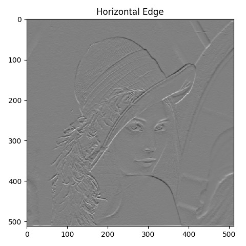 How to implement Sobel edge detection using Python from
