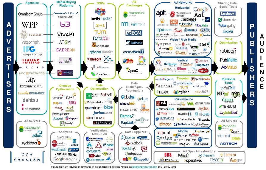 https://i0.wp.com/www.adexchanger.com/wp-content/uploads/2010/05/ecosystem.jpg