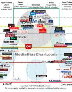 View larger image also the chart version what exactly are we reading ad fontes media rh adfontesmedia