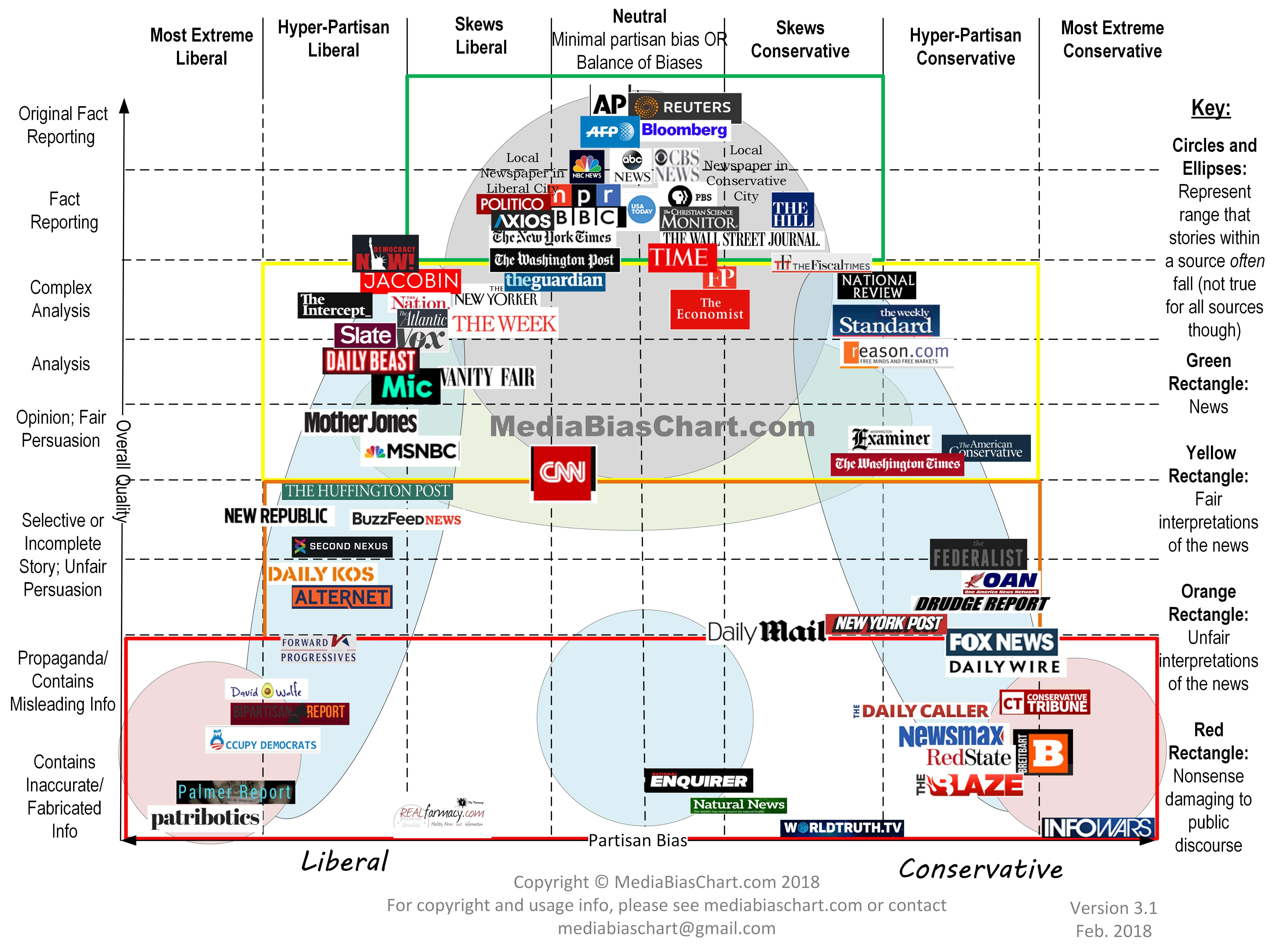 Media Bias Chart 3 1 Minor Updates Based On Constructive Feedback