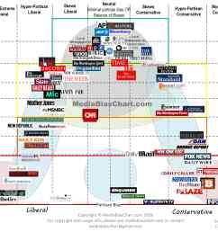 view larger image media bias chart 3 1 [ 6650 x 4950 Pixel ]