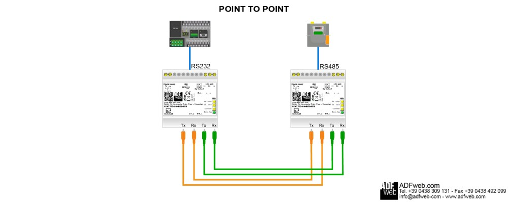 medium resolution of with the hd67701 is possible to make a point to point connection or a single loop see the diagrams