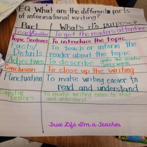 Anchor Charts explained for teachers