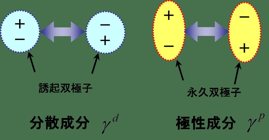 濡れ挙動は分散極性と拡張係數で説明できる 基礎技術解説 アドヒージョン株式會社 - Adhesion