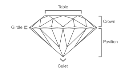 Diamond Cut Characteristics