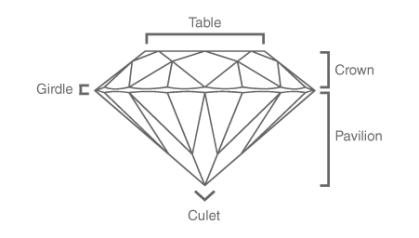 Diamond Cut Characteristics