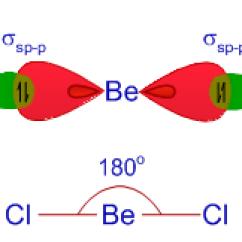 Orbital Diagram For Beryllium Car Trailer Wiring Australia Hybridization In Chemistry | Examples Sp Sp2 Sp3 Sp3d Sp3d2 Sp3d3