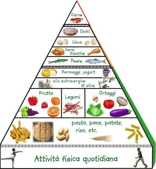 Le diete pi famose  adietait
