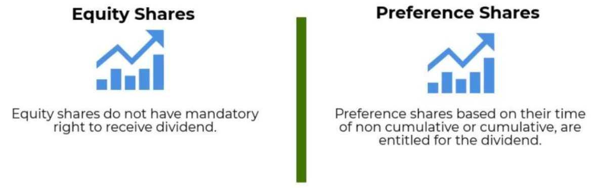 Preference Shares Meaning | Features, Redemption, Types, Examples