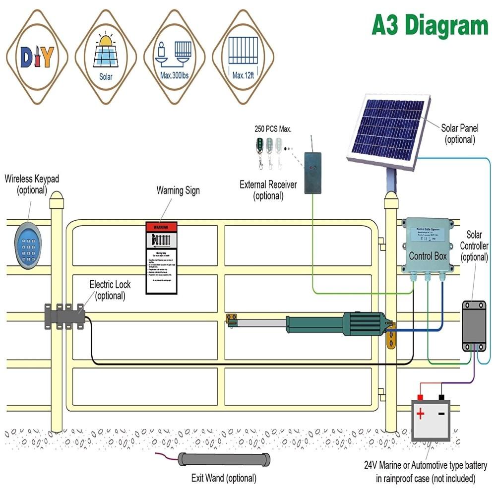 medium resolution of apollo gate opener troubleshooting gate opener wiring diagram wiring diagram detailed