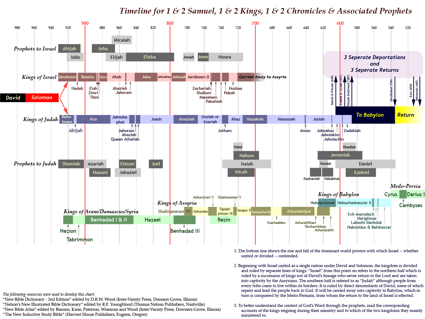 Click Here For Bible Timeline To Reference For Message Above