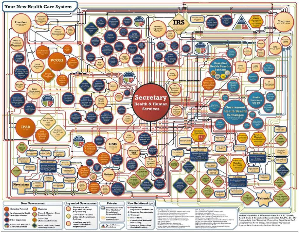 Obamacare Complexity