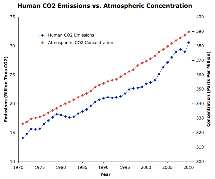 CO2 in the atmosphere
