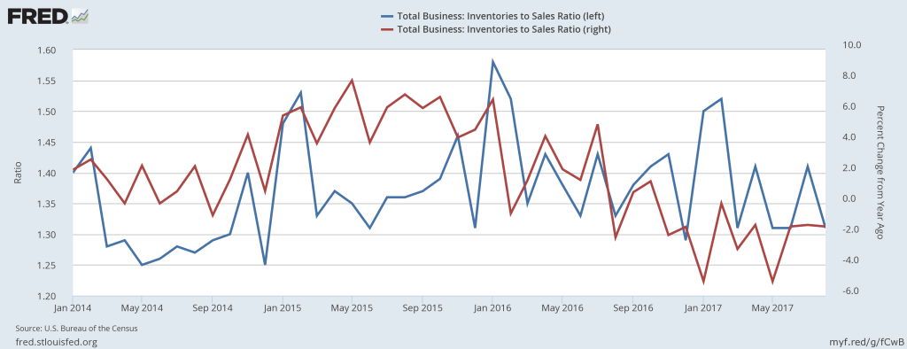 Inventories to sales ratio (blue) and its percent change from a year ago (red).