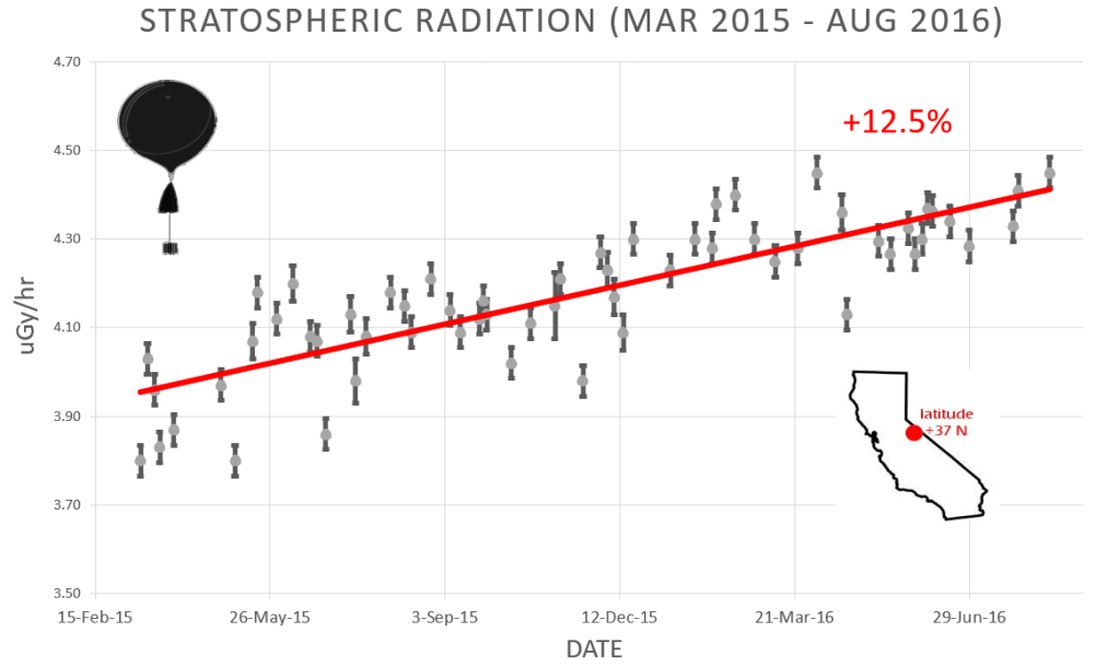 Latest cosmic ray intensity in the stratosphere vs. time as of 8/29/16 Image Credit: spaceweather.com/Earth to Sky Calculus