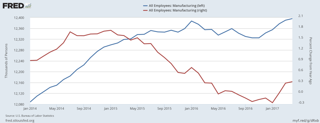 Manufacturing jobs (blue) and it percent change from a year ago (red)