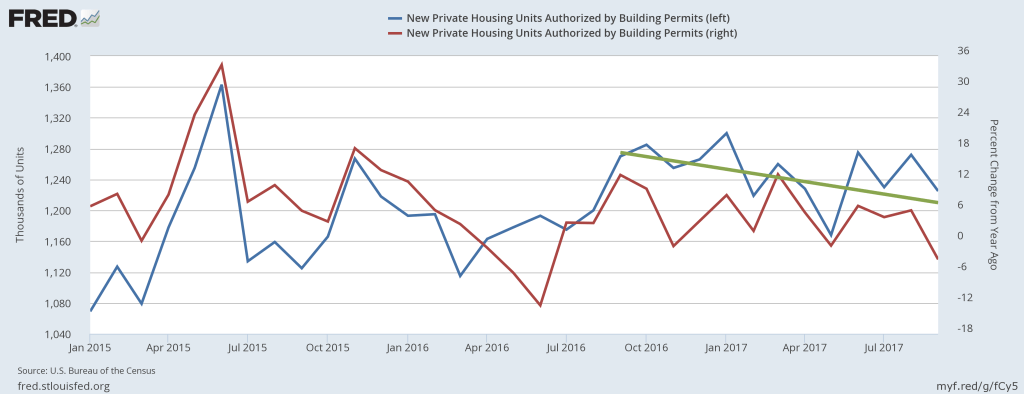 Seasonally adjusted building permits (blue) and its percent change from a year ago (red)