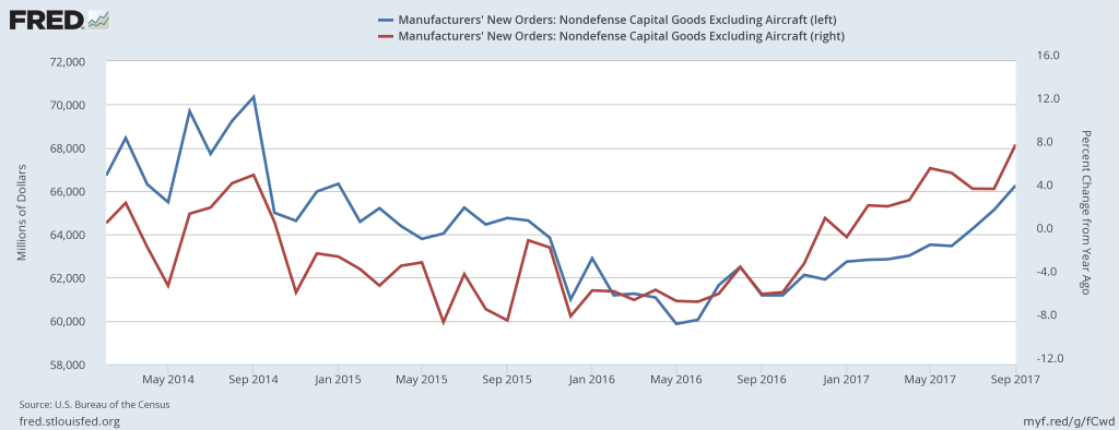 Manufacturers' new orders: Nondefense capital goods excluding aircraft (blue curve) and its percent increase from a year ago (red curve).