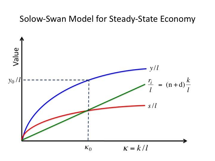 Solow–Swan model