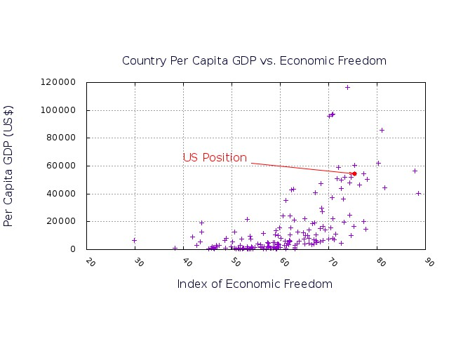 Country Per Capita GDP vs. the WSJ/Heritage Foundation Index of Economic Freedom for 178 countries.