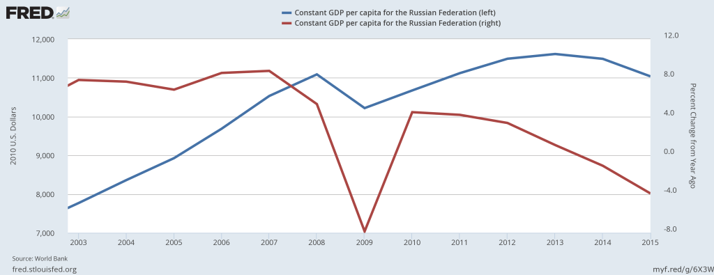 Constant Russian per capita GDP in 2010 US dollars (blue curve) and its percent change from a year earlier (red curve).