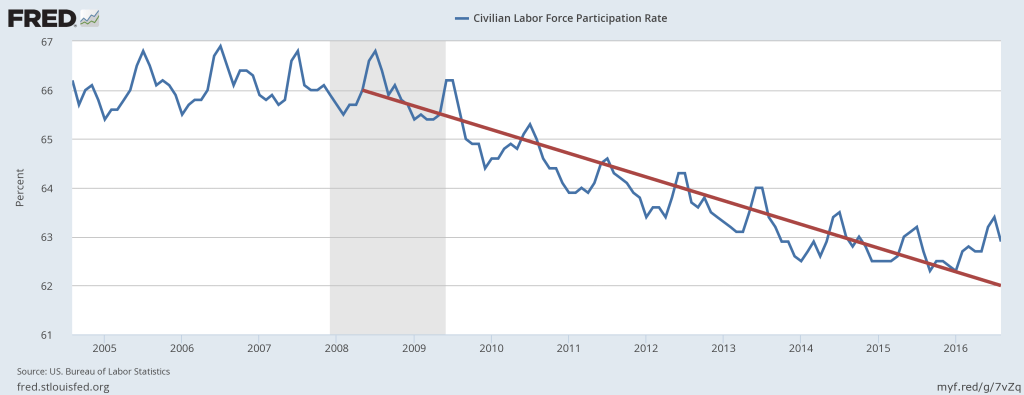 The Labor Force Participation Rate from August 2004 to August 2016