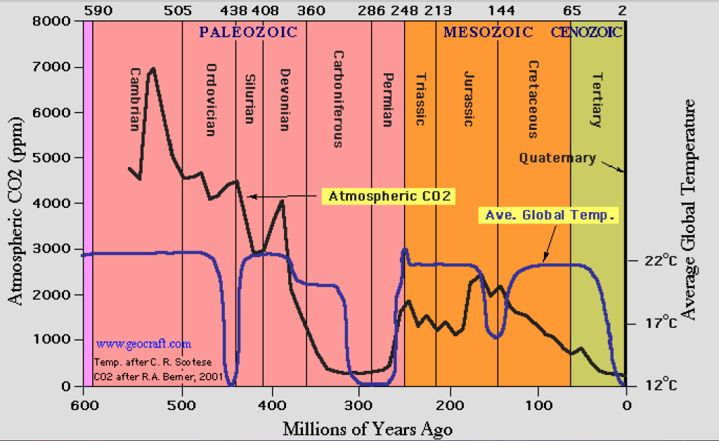 Atmospheric CO2 concentrations and average global temperatures for the past 550 million years on Earth.